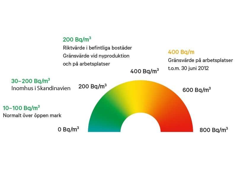 Radon gränsvärde som mäts vid radonmätning