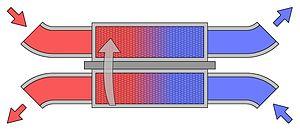 Roteranderväremväxlare används i bla FTX-aggregat