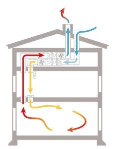 Ventilationssystem med FTX-aggregat