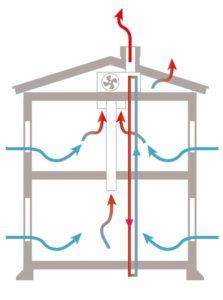 Frånluftsventialtion med väremåtervinning ofta kopplat mot en värmepump