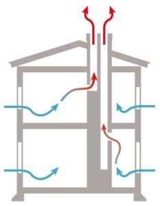 Ventilationssystem med självdrag