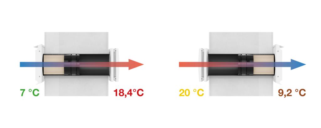 Värmeåtervinning med keramiska växlare från inVENTer