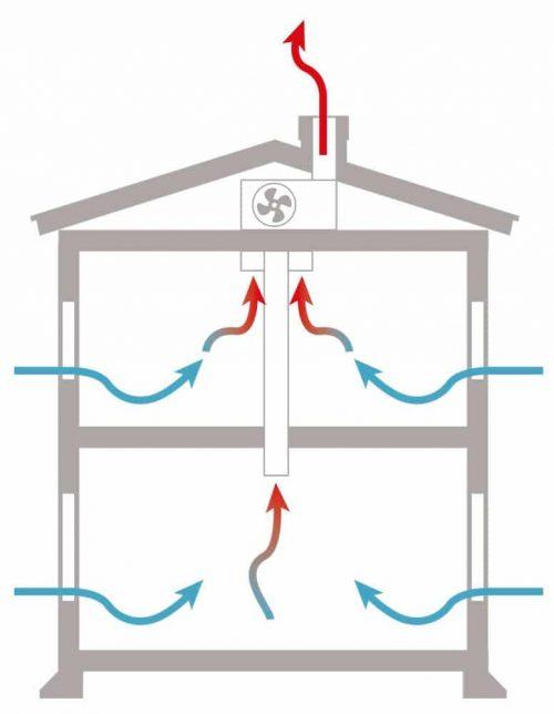 Ventilation med frånluft